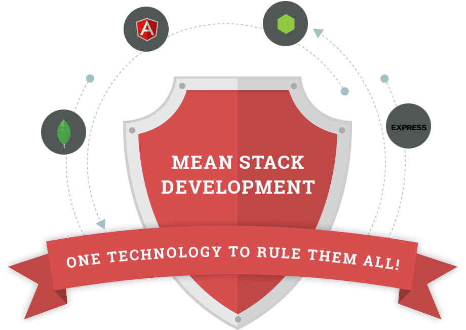 mean stack development company